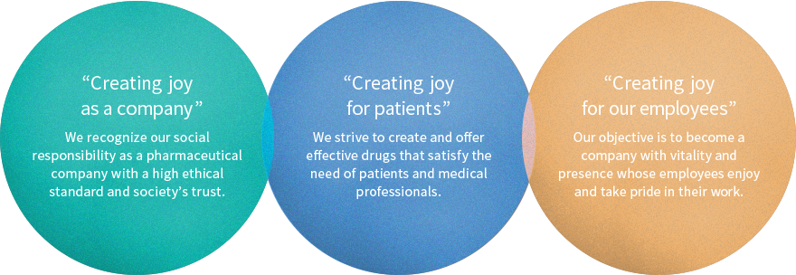 """Creating joy as a company"" We recognize our social responsibility as a pharmaceutical company with a high ethical standard and society's trust.""Creating joy for patients"" We strive to create and offer effective drugs that satisfy the need of patients and medical professionals.""Creating joy